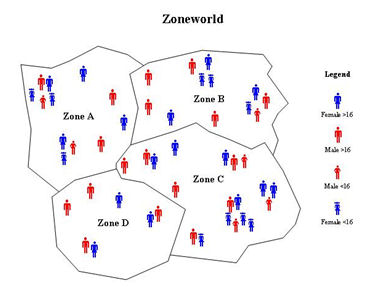 Zoneworld illustration of four zones inhabited by a population of 50 individuals showing basic age and gender characteristics.